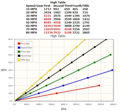 Click image for larger version  Name:gearratios.JPG Views:8 Size:51.8 KB ID:293033