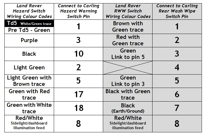 mud uk carling hazard switch question defender source click image for larger version hazard diagram jpg views 2736 size